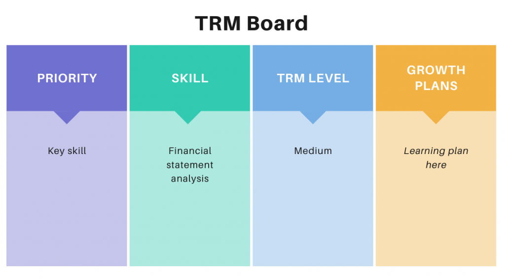 Task relevant maturity board example